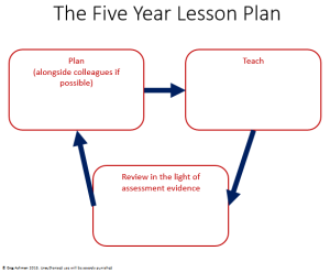 The Five Year Lesson Plan