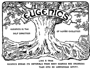 Logo of the second International Eugenics Congress, 1921 - Public Domain