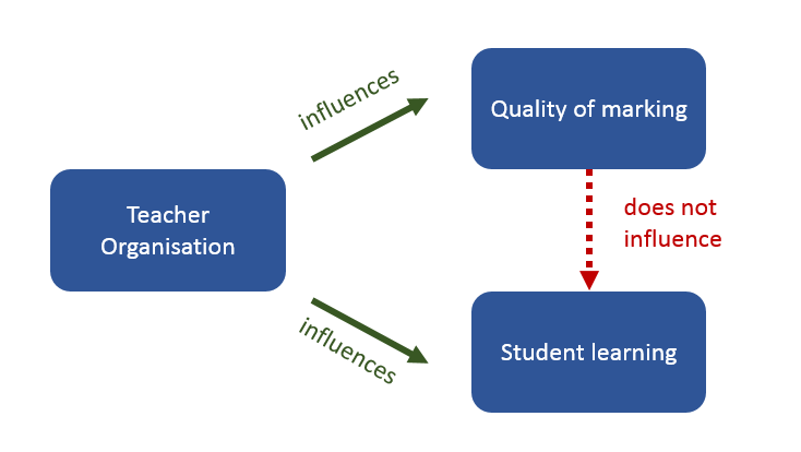 A possible relationship between quality of marking and student learning