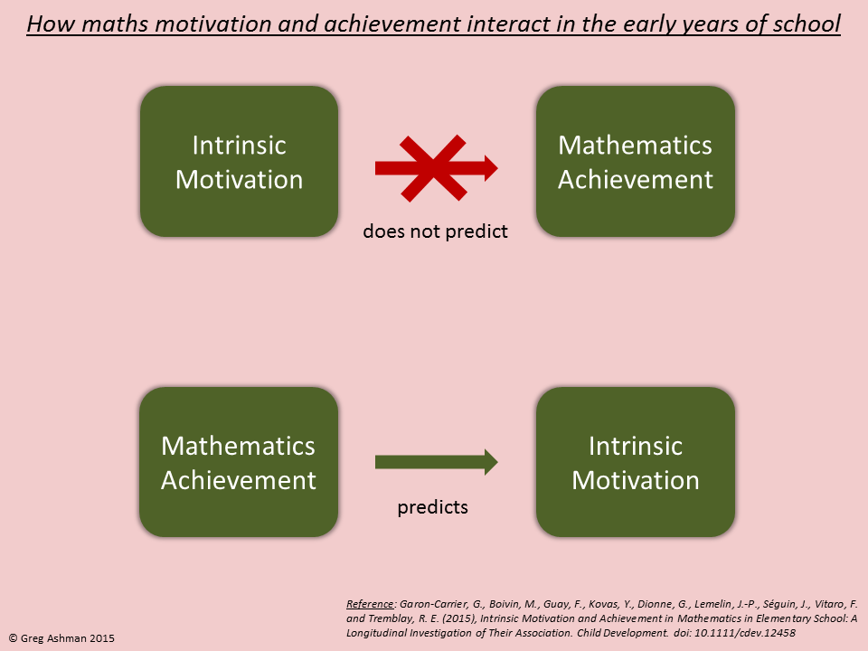 Mathematics Achievement