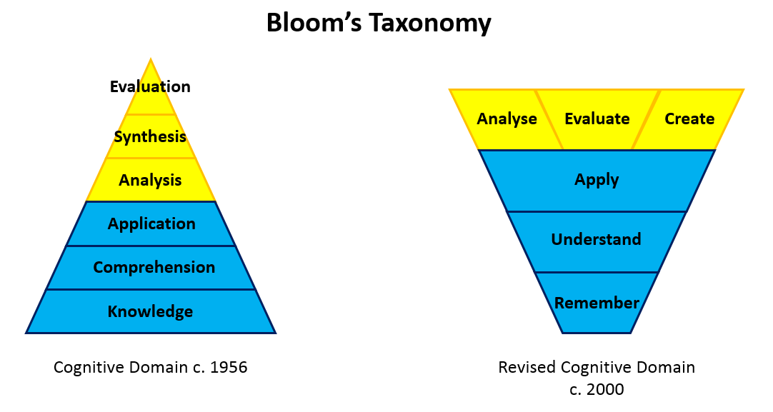 blooms taxonomy Introduction while the usage of bloom's taxonomy (bt) to nail the learning outcomes has been used for training over several decades, the revised bloom's taxonomy (rbt) brings in an added dimension that enables it to be used more effectively to design elearning.