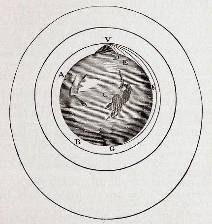 Newton's Cannon (from Principia - Public Domain)
