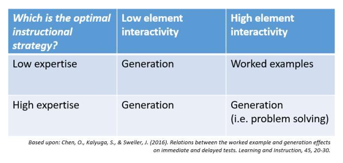 Chen et al strategies