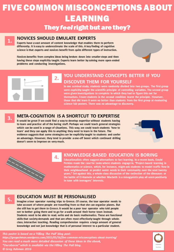 Five common misconceptions