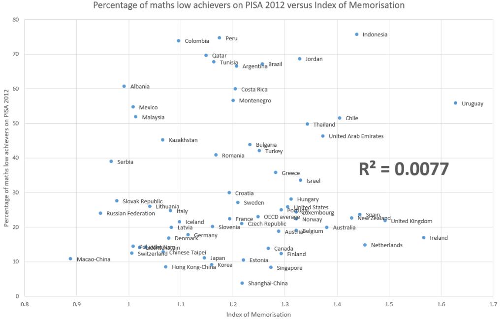 pisa-low-maths-against-memorisation-index
