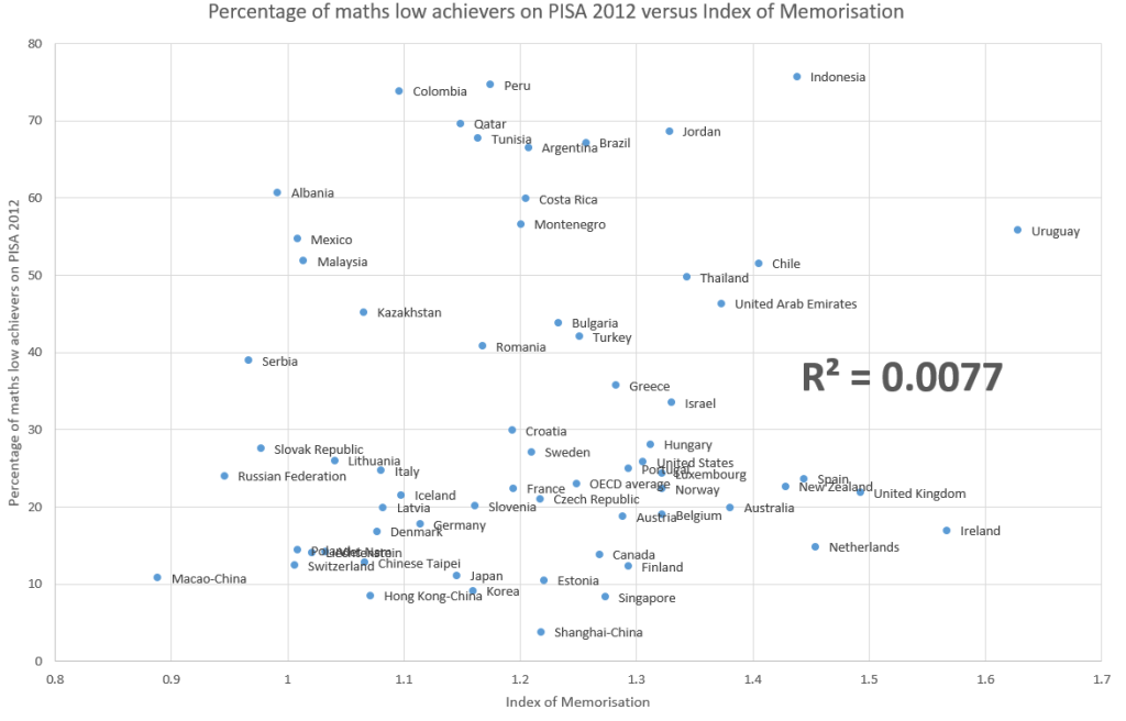 pisa-low-maths-against-memorisation-index