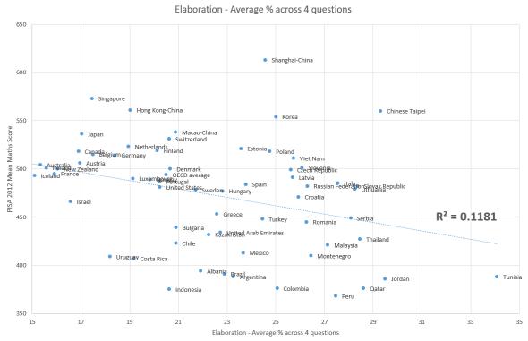 pisa-mean-maths-against-elaboration-average