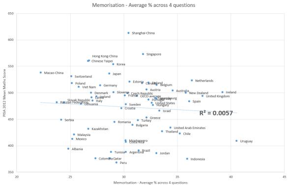 pisa-mean-maths-against-memorisation-average