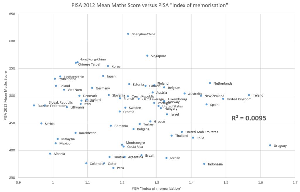 pisa-mean-maths-against-memorisation-index