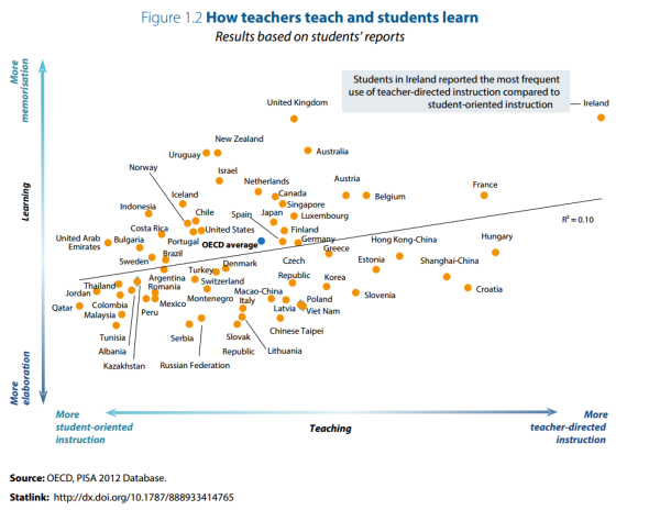 pisa-memorisation-direct-teaching-graph