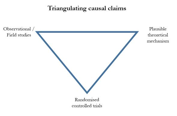 triangulating-causal-claims