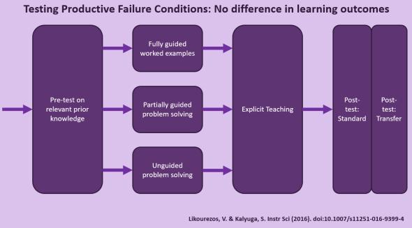 productive-failure-study-likourezos-kalyuga