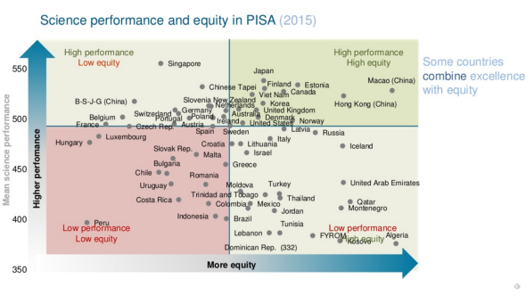 science-performance-and-equity-in-pisa