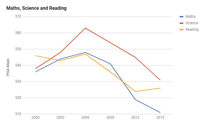finland pisa decrease ile ilgili görsel sonucu