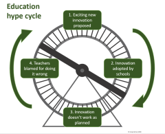 The education hype cycle – Filling the pail
