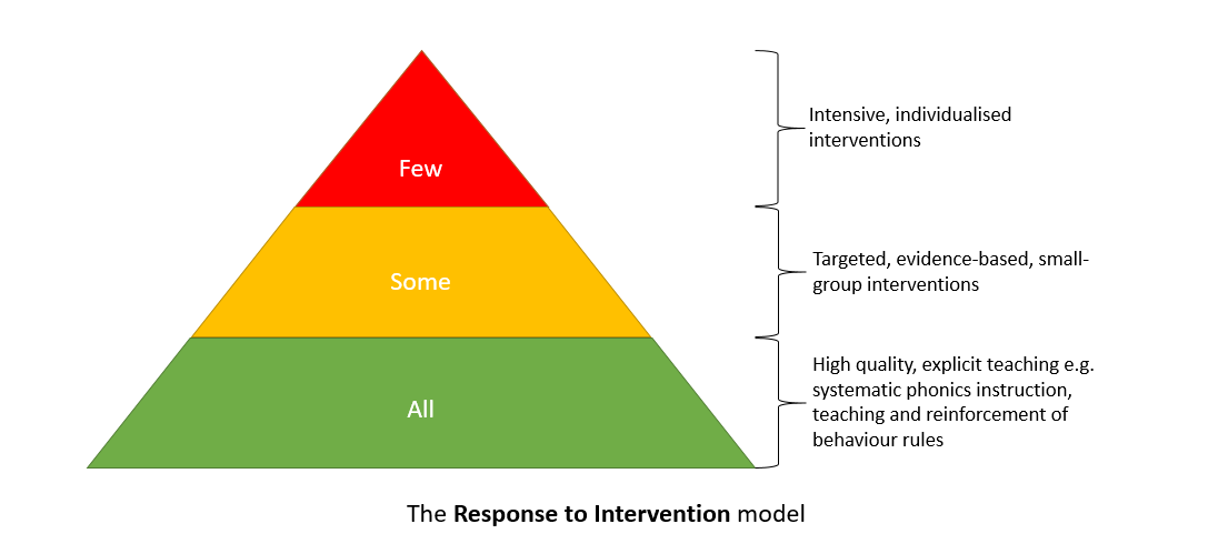 The Response to Intervention model as a tool for schools