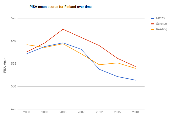 Australia and Finland slide further in PISA 2018 – Filling the pail