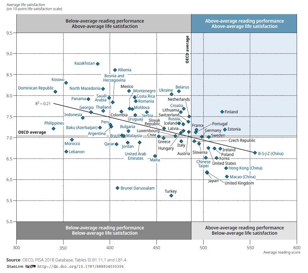 Does PISA success come at the expense of life satisfaction? – Filling the pail